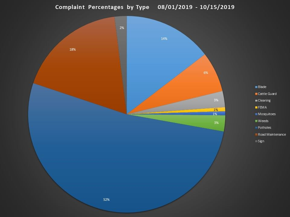 Complaint Percentages by Type.JPEG Opens in new window